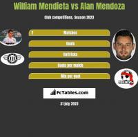 William Mendieta vs Alan Mendoza h2h player stats