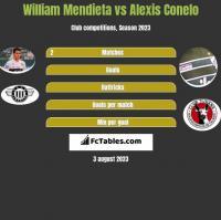 William Mendieta vs Alexis Conelo h2h player stats