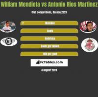 William Mendieta vs Antonio Rios Martinez h2h player stats