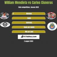 William Mendieta vs Carlos Cisneros h2h player stats