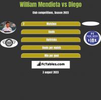 William Mendieta vs Diego h2h player stats