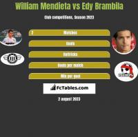 William Mendieta vs Edy Brambila h2h player stats