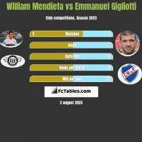William Mendieta vs Emmanuel Gigliotti h2h player stats