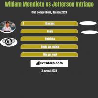 William Mendieta vs Jefferson Intriago h2h player stats