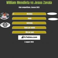 William Mendieta vs Jesus Zavala h2h player stats
