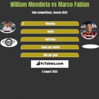 William Mendieta vs Marco Fabian h2h player stats