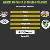 William Mendieta vs Mauro Fernandez h2h player stats