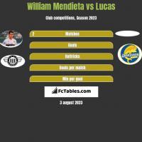 William Mendieta vs Lucas h2h player stats
