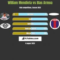 William Mendieta vs Blas Armoa h2h player stats