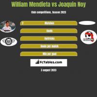 William Mendieta vs Joaquin Noy h2h player stats