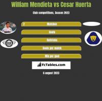 William Mendieta vs Cesar Huerta h2h player stats