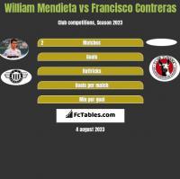 William Mendieta vs Francisco Contreras h2h player stats
