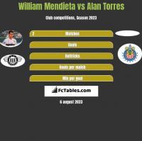 William Mendieta vs Alan Torres h2h player stats
