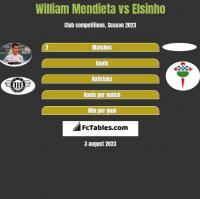 William Mendieta vs Elsinho h2h player stats