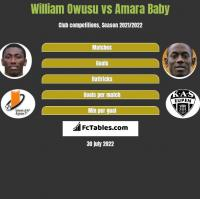 William Owusu vs Amara Baby h2h player stats