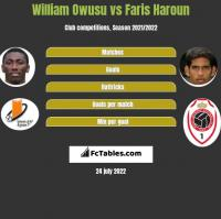 William Owusu vs Faris Haroun h2h player stats