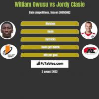 William Owusu vs Jordy Clasie h2h player stats