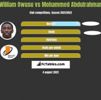 William Owusu vs Mohammed Abdulrahman h2h player stats