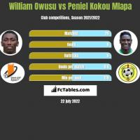 William Owusu vs Peniel Kokou Mlapa h2h player stats