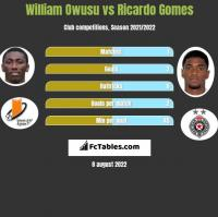 William Owusu vs Ricardo Gomes h2h player stats