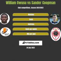 William Owusu vs Sander Coopman h2h player stats