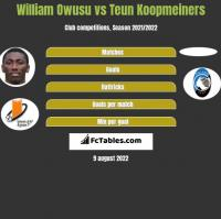 William Owusu vs Teun Koopmeiners h2h player stats