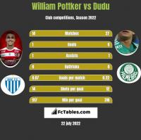 William Pottker vs Dudu h2h player stats