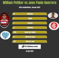 William Pottker vs Jose Paolo Guerrero h2h player stats