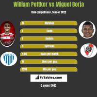 William Pottker vs Miguel Borja h2h player stats