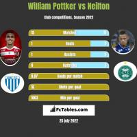 William Pottker vs Neilton h2h player stats
