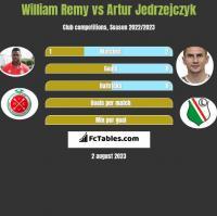 William Remy vs Artur Jedrzejczyk h2h player stats