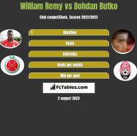 William Remy vs Bohdan Butko h2h player stats