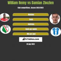 William Remy vs Damian Zbozien h2h player stats