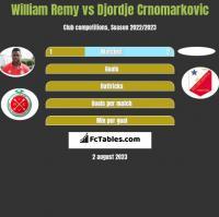 William Remy vs Djordje Crnomarkovic h2h player stats