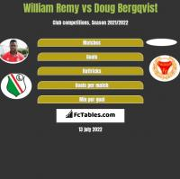 William Remy vs Doug Bergqvist h2h player stats