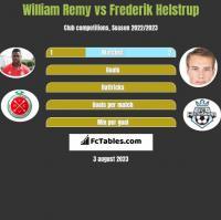 William Remy vs Frederik Helstrup h2h player stats