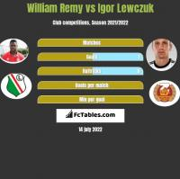 William Remy vs Igor Lewczuk h2h player stats