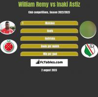 William Remy vs Inaki Astiz h2h player stats