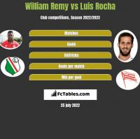 William Remy vs Luis Rocha h2h player stats