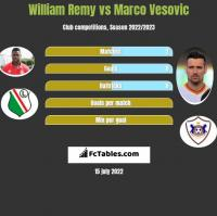 William Remy vs Marco Vesovic h2h player stats