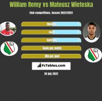 William Remy vs Mateusz Wieteska h2h player stats