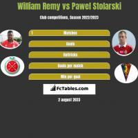 William Remy vs Pawel Stolarski h2h player stats