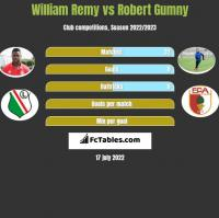 William Remy vs Robert Gumny h2h player stats