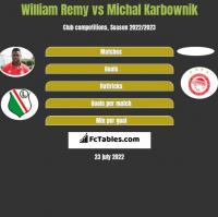 William Remy vs Michal Karbownik h2h player stats