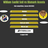 William Saelid Sell vs Bismark Acosta h2h player stats