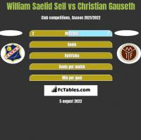 William Saelid Sell vs Christian Gauseth h2h player stats