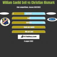 William Saelid Sell vs Christian Rismark h2h player stats