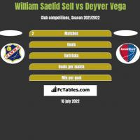 William Saelid Sell vs Deyver Vega h2h player stats