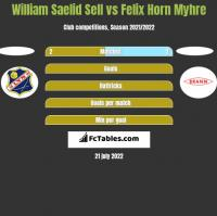 William Saelid Sell vs Felix Horn Myhre h2h player stats