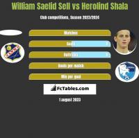 William Saelid Sell vs Herolind Shala h2h player stats